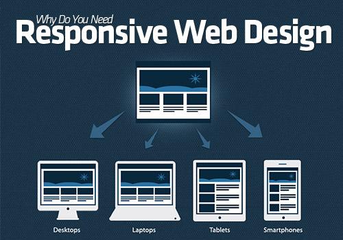 Responsive Web Design Diagram